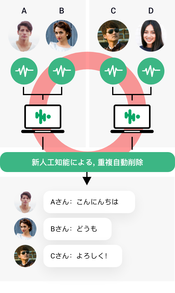 Dパターン
